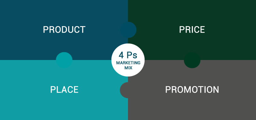 The 4 Ps of marketing diagram