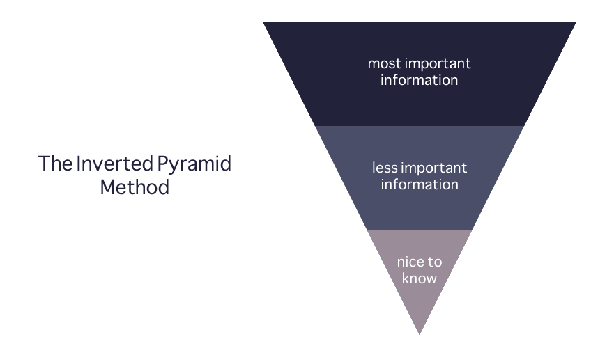 The inverted pyramid method