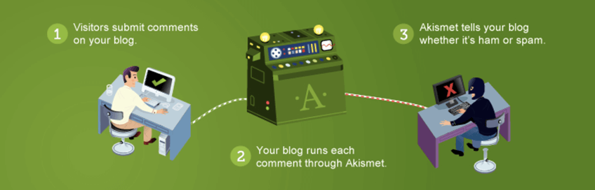 Askimet one of the best WordPress plugins for Bloggers